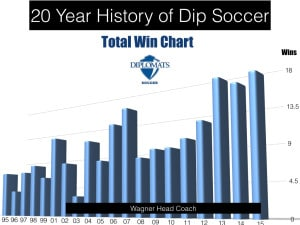 F&M Soccer Modern History.001